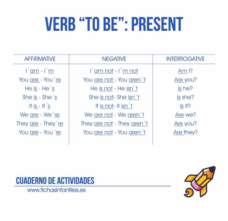Conjugacion verbos español para imprimir, masquelibros