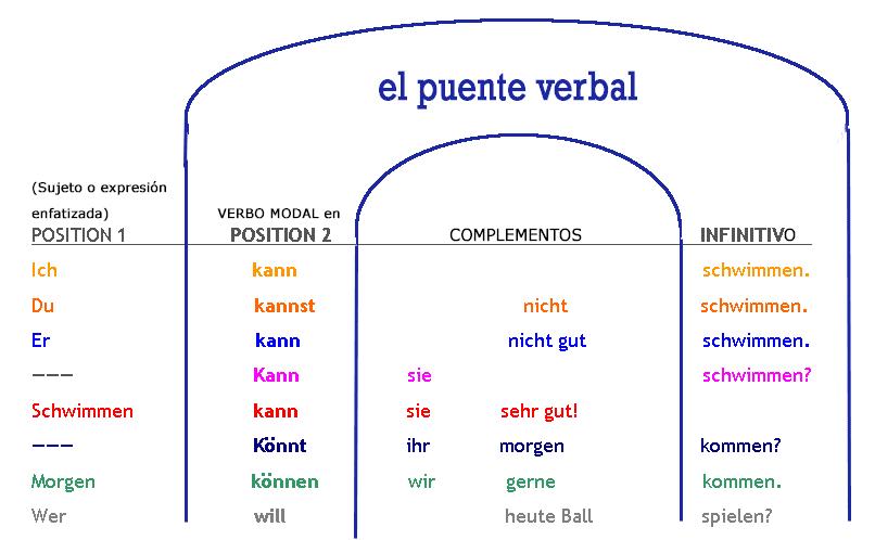 Ejercicios de complementos verbales para imprimir, masquelibros